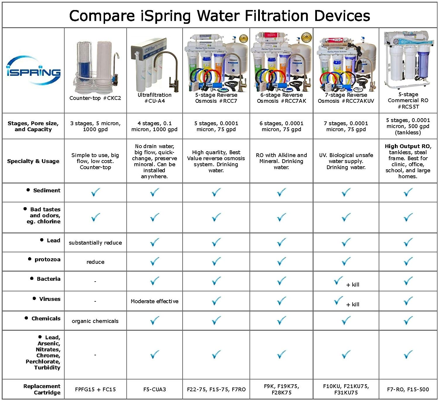 iSpring Water Filtration Systems