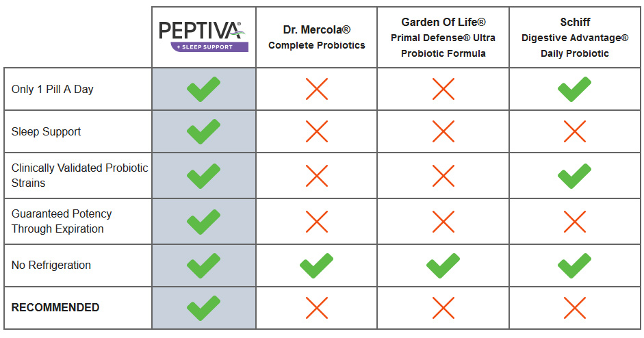 Peptiva Ingredients - Best Probiotics Comparison